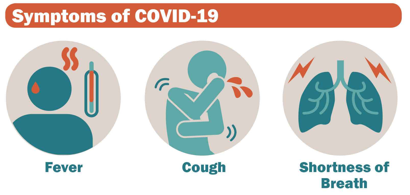 Symptoms: Fever, Cough, Shortness of Breath