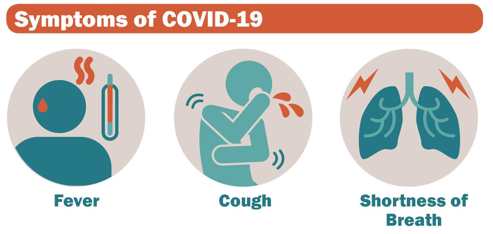Symptoms: Fever, Cough, Shortness of Breath
