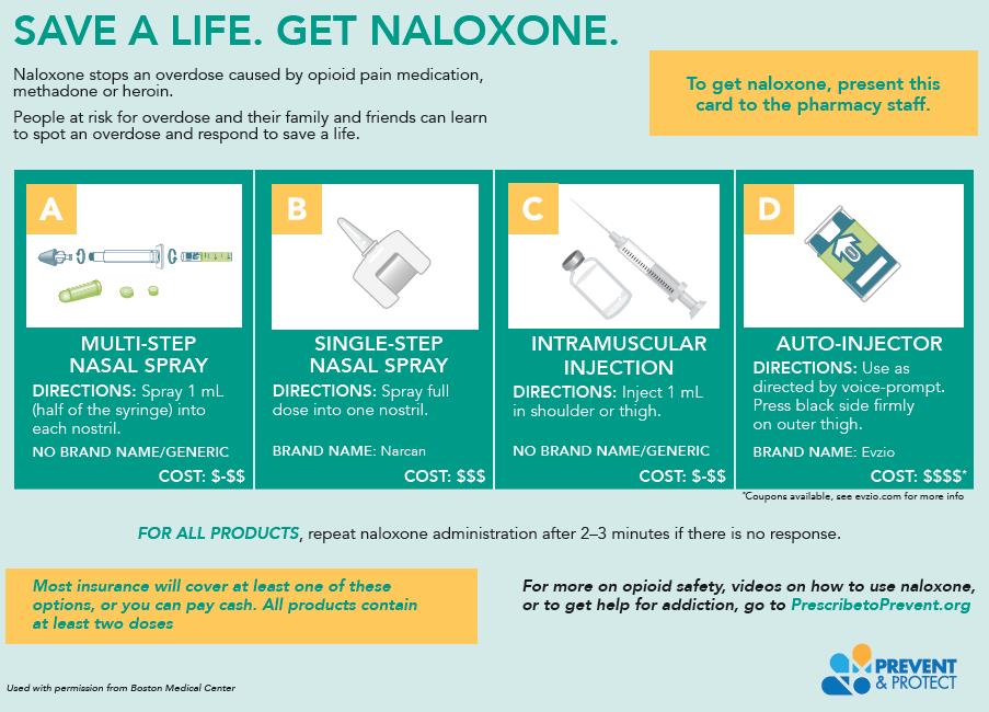 Naloxone (Narcan)